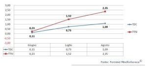 Previsione dei consumi di bevande giugno-agosto (TDC: previsione di acquisto dei consumatori; TTSI: previsione di acquisto dei distributori)