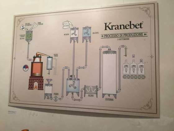 Processo di produzione di Kranebet