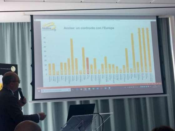 Slide sulle accise illustrata da Michele Cason, presidente Assobirra