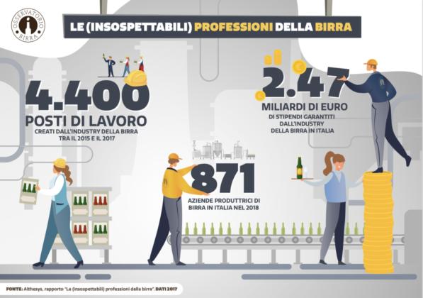 Prima schermata della ricerca Althesys sulle professioni della birra per Osservatorio Birra/Fondazione Birra Moretti