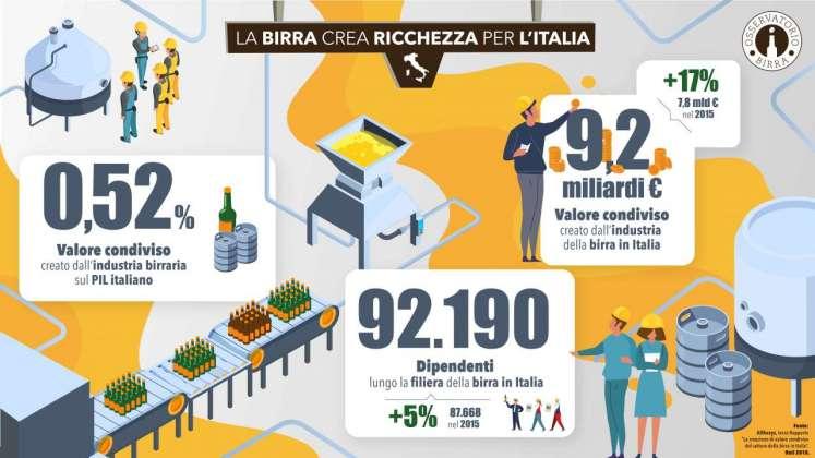 La birra crea ricchezza, diapo 1 Osservatorio Birra Fondazione Moretti