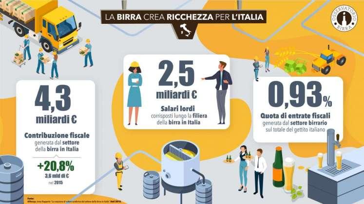 La birra crea ricchezza, diapo 2 Osservatorio Birra Fondazione Moretti