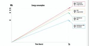 Il grafico dei consumi dei diversi modelli